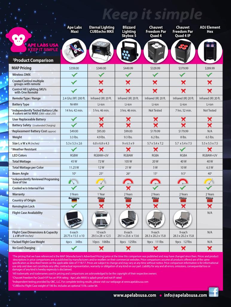 Ape Labs Comparison Chart