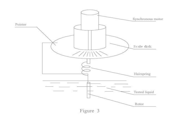 Analog Dial Reading Viscometer / Viscosity Meter PCE-RVI 1