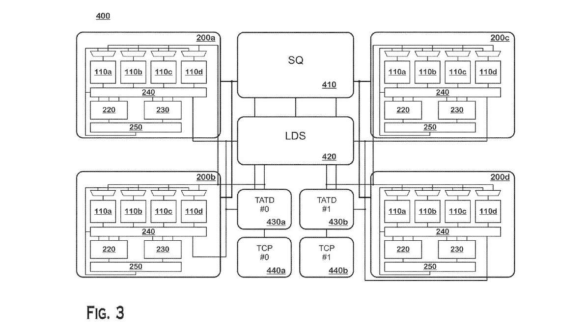 Patents show AMD's post-Navi GPU could use an Nvidia-like