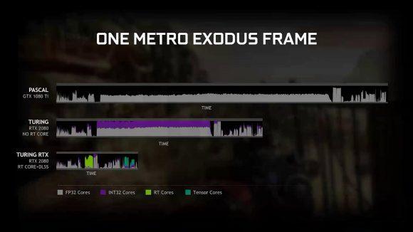 Nvidia Turing frame time