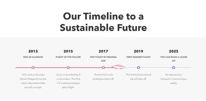 lilium timeline