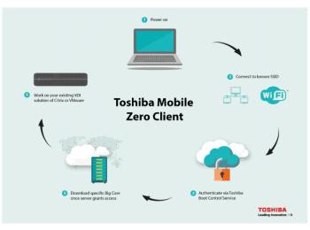 Toshiba-Mobile-Zero-Client