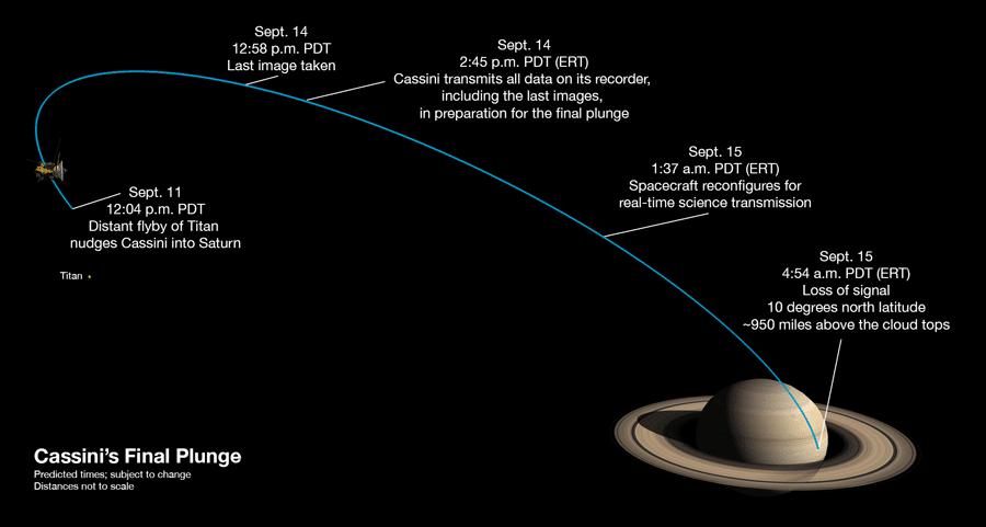 Cassini se despede para sempre depois de 20 anos de missão