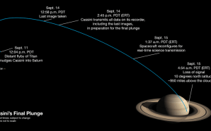 Missão da sonda Cassini-Huygens está a chegar ao fim