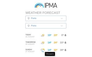 Plugin-WordPress-IPMA