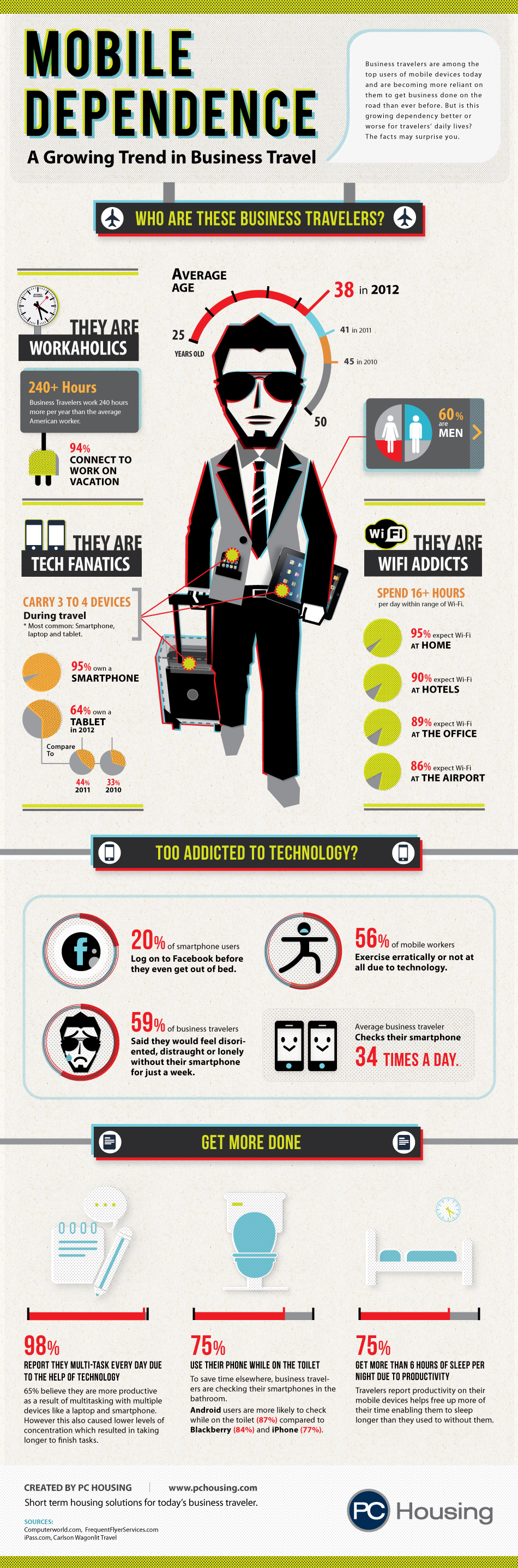 Business Traveler's Mobile Dependence Infographic, created by PC Housing