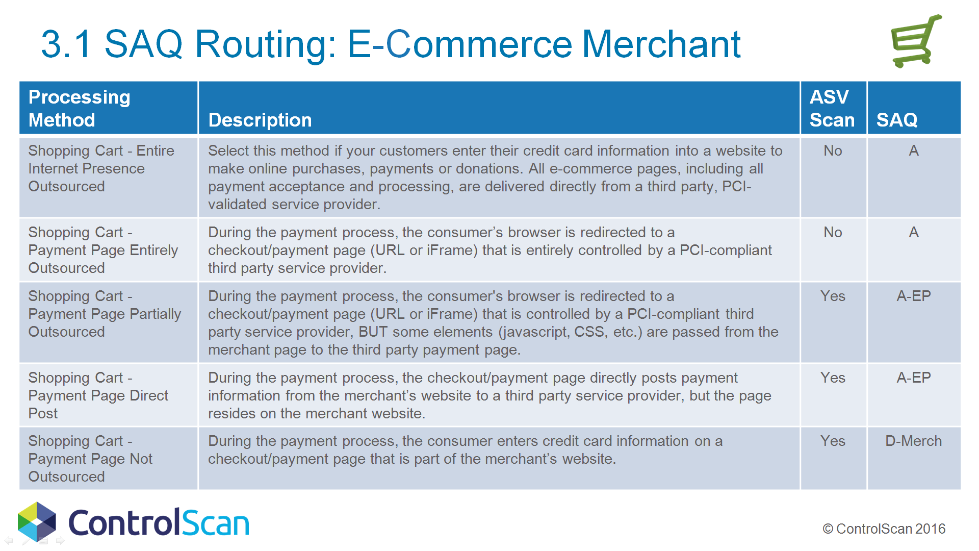 hight resolution of 3 1 saq routing for the e commerce merchant controlscan