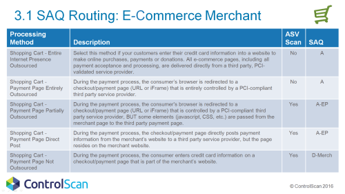 small resolution of 3 1 saq routing for the e commerce merchant controlscan