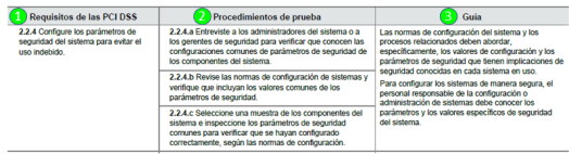 requisito PCI DSS