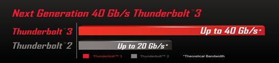 Thunderbolt 3 vel
