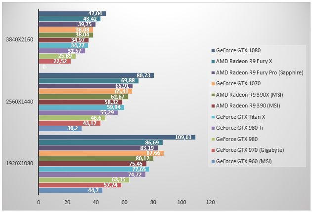 Hitman - DirectX 12 - Ultra - FXAA - SSAO - Aniso 16x