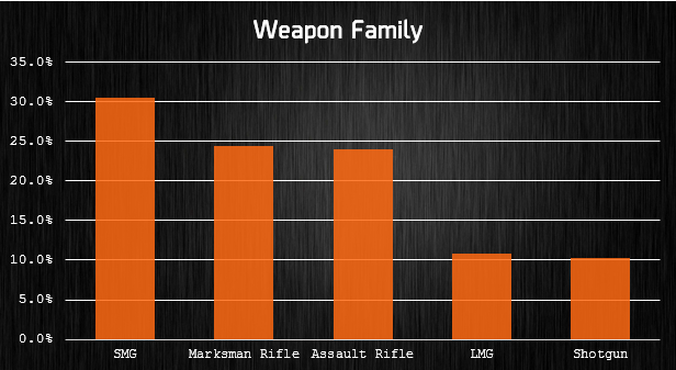 weapon family