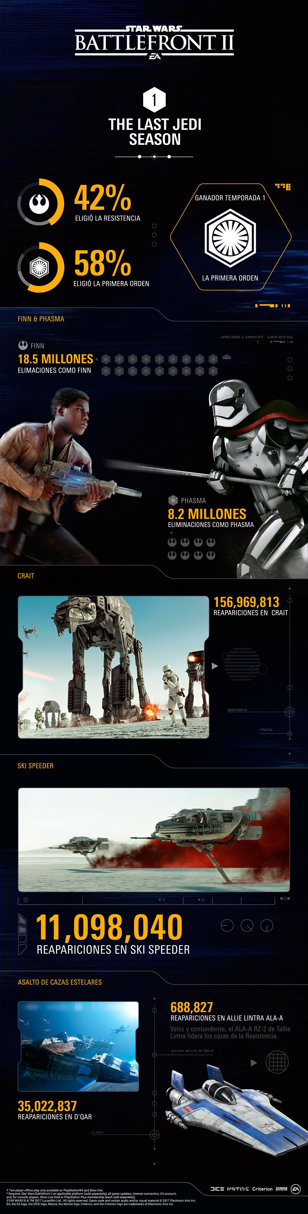 Star Wars Battlefront II - Infografia