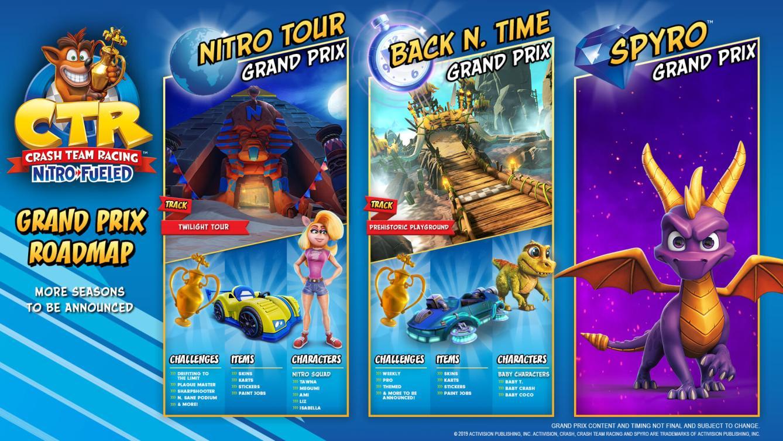 Crash Team Racing Nitro Fueled Grand Prix 2