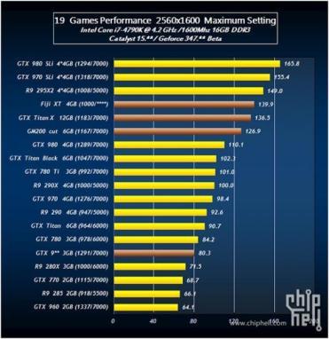 44047_06_leaked-benchmarks-tease-radeon-r9-390x-against-titan-gtx-980-ti