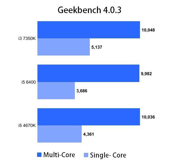 Benchmark comparando el i3 con distintos i5