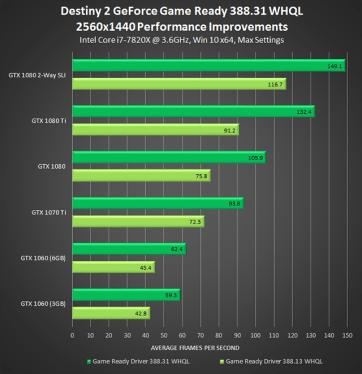 destiny-2-geforce-game-ready-driver-388-31-whql-2560x1440-performance-improvements-640px
