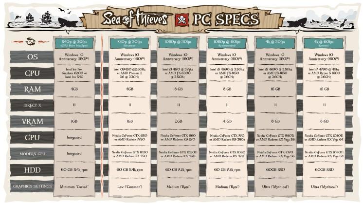 seaofthieves-specs