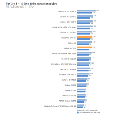 AMD-Radeon-RX-5700-FarCry5-1920x1080