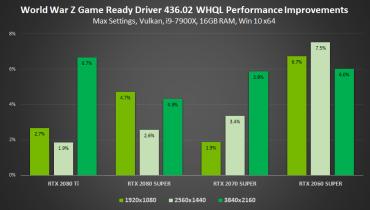 gamescom-2019-geforce-game-ready-driver-world-war-z-performance-improvements