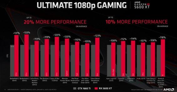 AMD-Radeon-RX-5600-XT-3