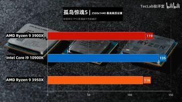 TecLab-Core-i9-10900K-vs-Ryzen-9-3950X-vs-Ryzen-3-3900X-FarCry5