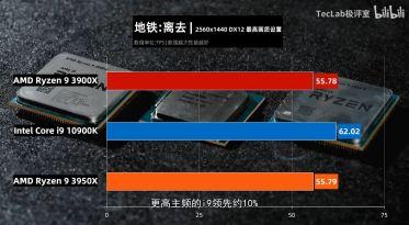 TecLab-Core-i9-10900K-vs-Ryzen-9-3950X-vs-Ryzen-3-3900X-Metro-Exodus