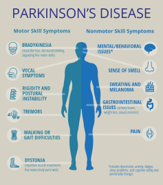 Improving Life for Women with Parkinson's Disease | PCORI