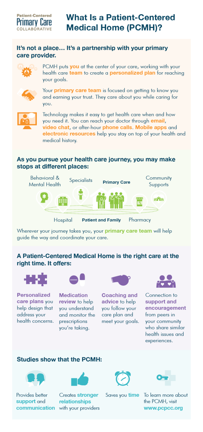 defining the medical home | patient-centered primary care collaborative