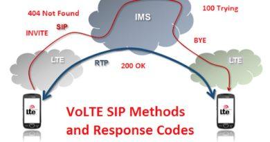 Apa itu VoLTE, VoWiFi, ViLTE dan Bagaimana Cara Kerjanya?
