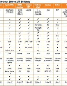 Erp comparision chart also open source software comparison rh pcquest