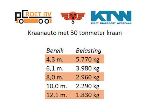 Hijstabel 30 tonmeter kraan