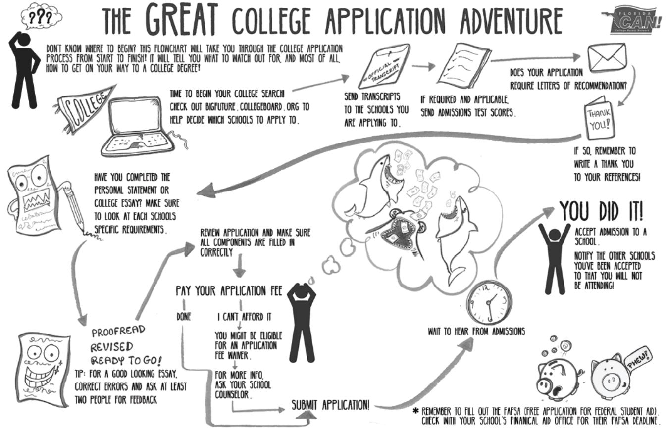 Guidance / 2019-2020 College Application Week