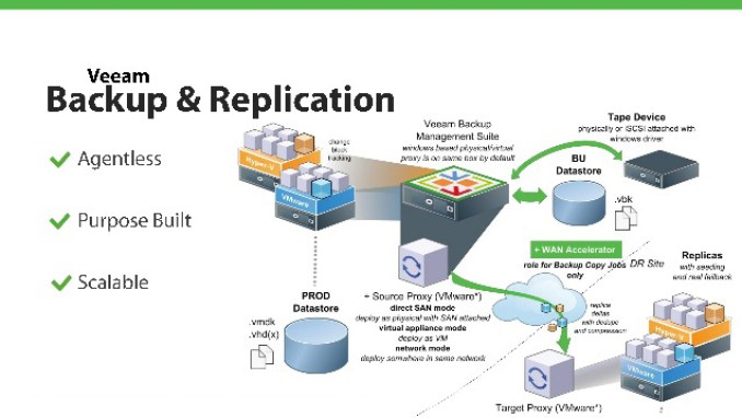 Veeam Backup & Replication windows