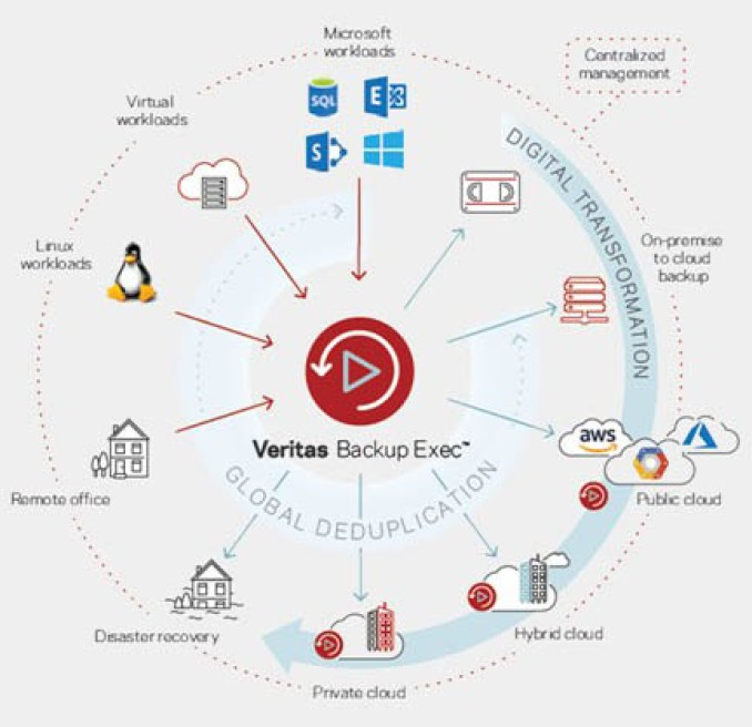 Veritas Backup Exec latest version