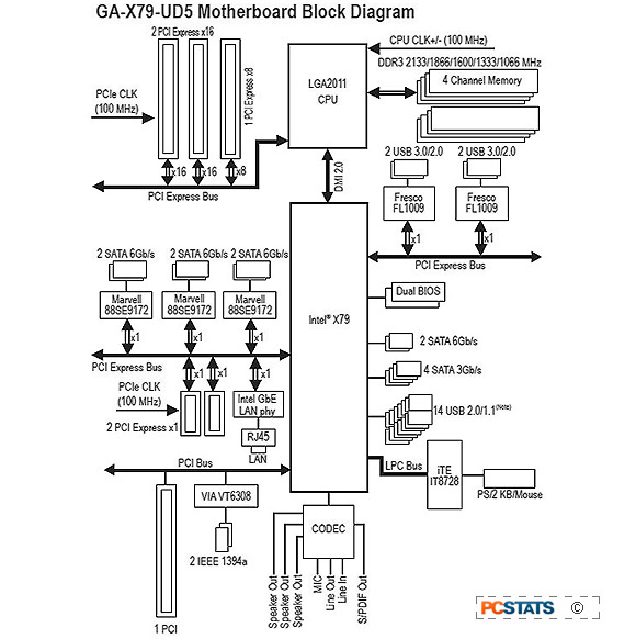 pc block diagram