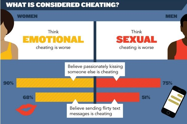 cheating-infographic1 - PC Tattletale Blog : PC Tattletale Blog