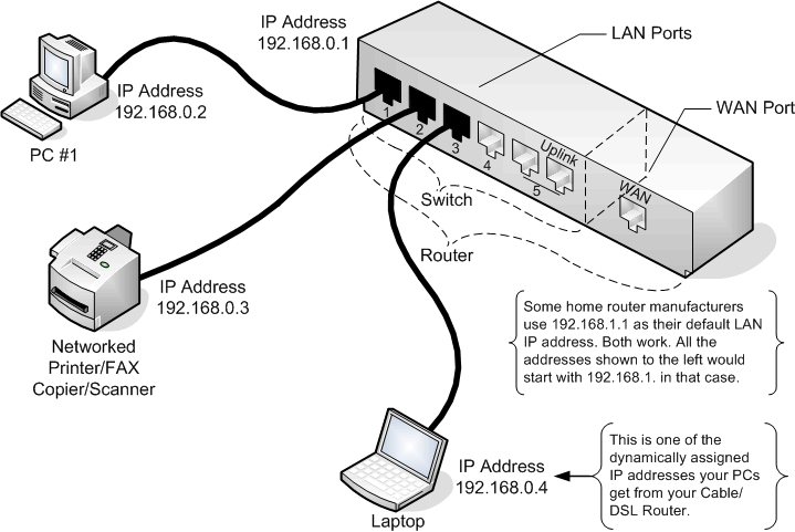 Wiring Diagram For Linksys Router Wireless Router