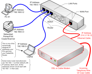 PCWeenie's Guide to Home Networking