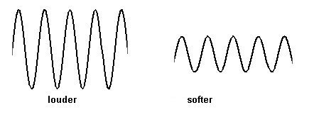 loud sound waves Gallery