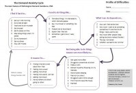 Demand-Anxiety Cycle: resource template