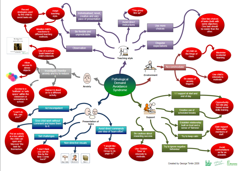 Mind Map for schools