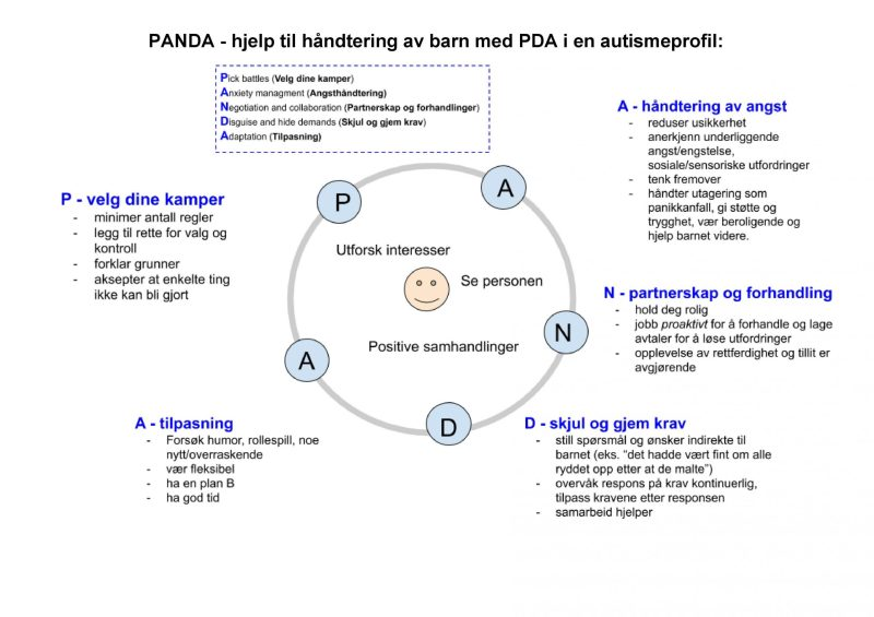 'PANDA' page in French and Norwegian