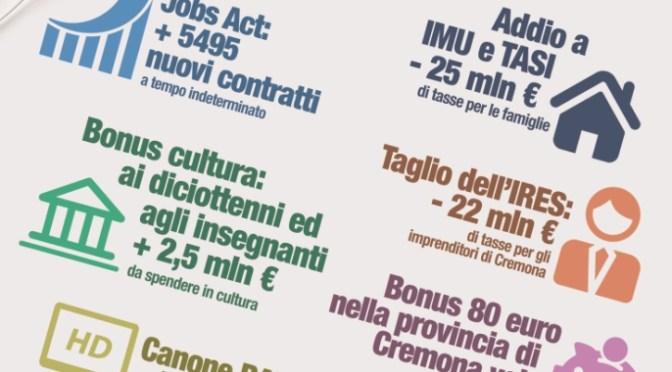 Governo Renzi e Tesseramento. Week-end di mobilitazione dei circoli PD. Più di 30 appuntamenti in provincia di Cremona