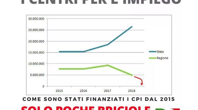 """Centri per l'impiego, Piloni (PD): """"Neanche un euro dalla Regione"""""""