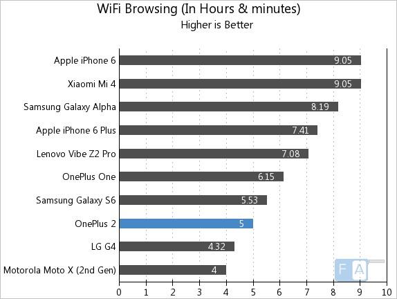 OnePlus-2-WiFi-Browsing