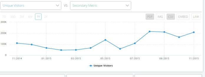 get website Country Specific ranking and traffic estimation