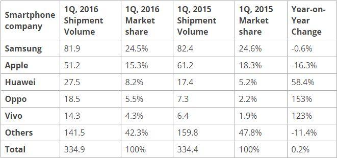 Top Five Global Smartphone Brand