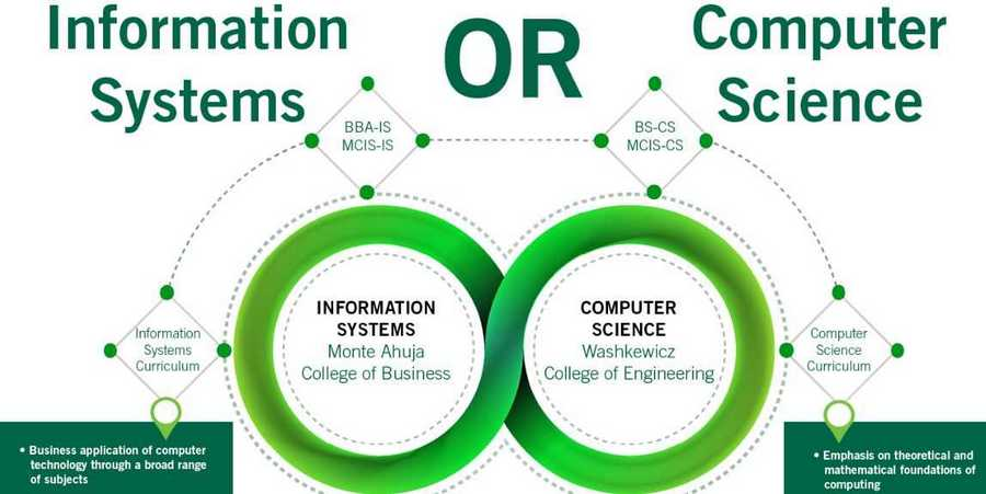 Online Courses for Information System and Computer Science - Pdevice