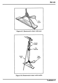 US Army Rigging Manual: Techniques, Procedures and